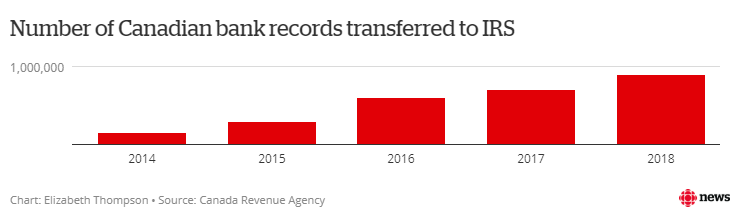 Number of Canadian bank records transferred to the IRS